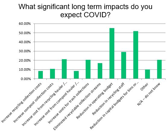 Impacts of COVID-19
